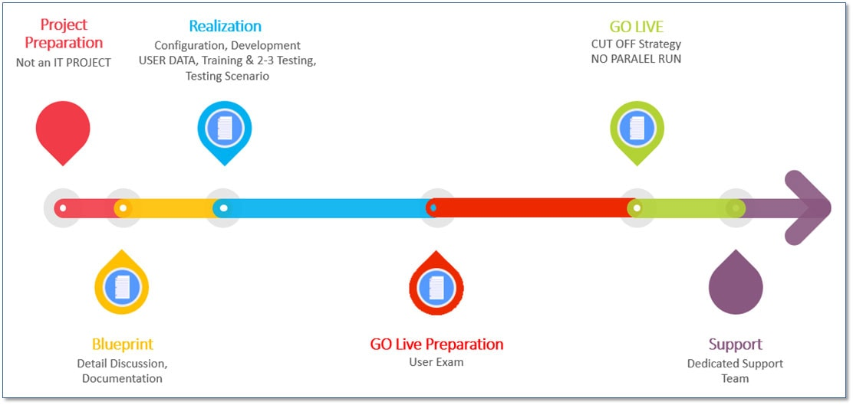 Bisnis Process Implementation ERP System