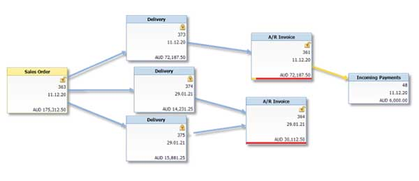 sap business one hubungan antar dokumen