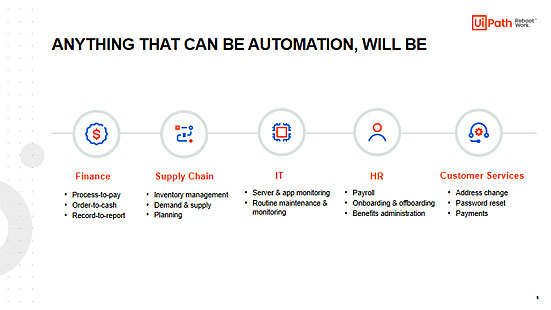 Examples of Typically Automated Business Processes with RPA